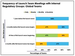 Market access launch, market access launch strategy, launch sequencing