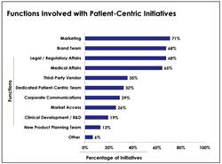 patient centric, patient centricity, marketing, patient centric initiatives