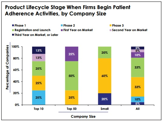 Only 22 of adherence teams work with patients during for Product development firms
