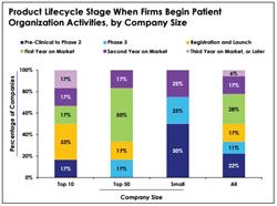 patient adherence, clinical stages, product lifecycle