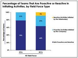 health economics field forces, health economics data, HOL teams