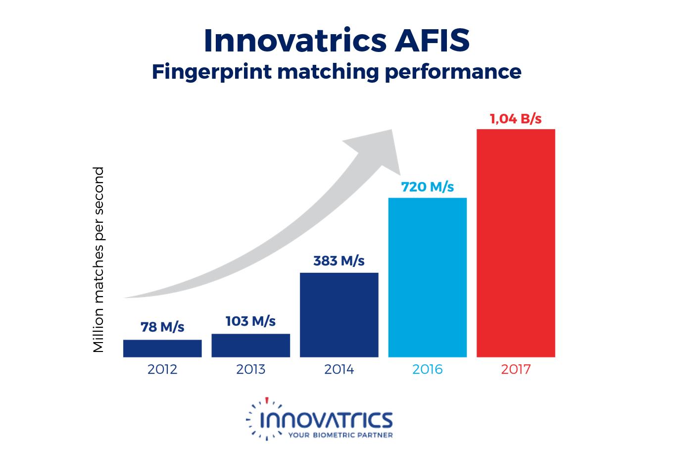 Innovatrics AFIS fingerprint matching performance