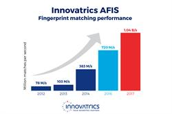 Innovatrics AFIS fingerprint matching performance