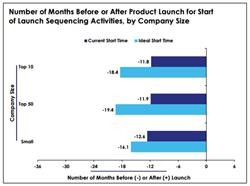 global market access, pharma, launch sequence, product launch timeline