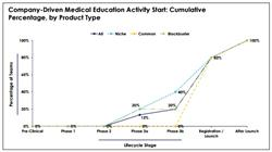 company-driven medical education, medical education activities, medical education timeline