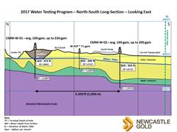 Figure 2 - North-South Cross-Section of 2017 Water Test Holes, Castle Mountain Project