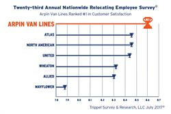 "Arpin Van Lines has been rated #1 among the 10 largest suppliers of household goods shipment services ranked by ""customer satisfaction,"" according to the 23rd Annual Nationwide Relocating Employee Survey©."