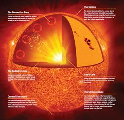 Solar Anatomy