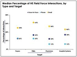 health outcomes liaisons, field force data