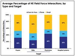 health economics field forces, he field forces, digital communication