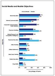 social media, pharma marketing, patient objectives, patient communication