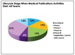 medical publications, medical affairs