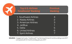 Top U.S. Airlines TotalSocial® Ranking
