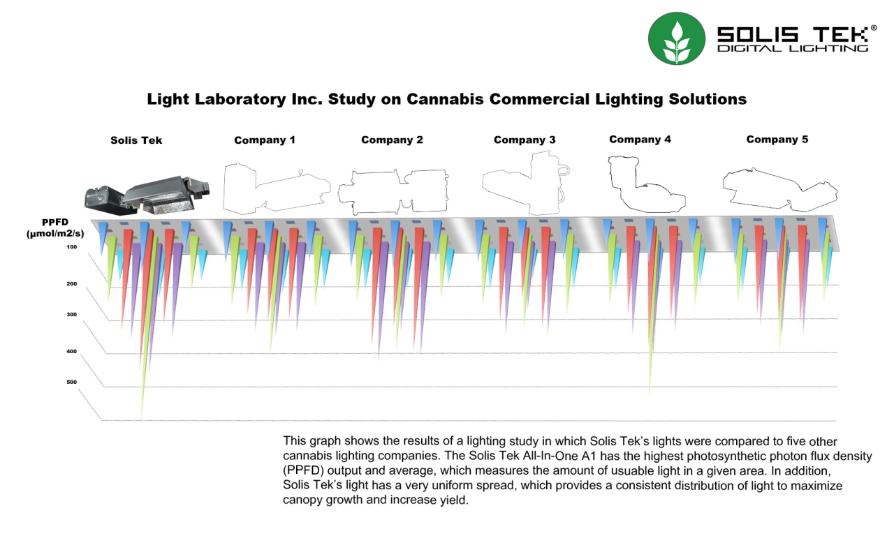 First comprehensive cannabis commercial lighting competition image of light graph competitors stats aloadofball Image collections