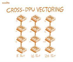 cross-dpu vectoring, Gfast, Sckipio, telco, telecommunications
