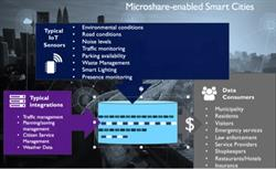 Microshare Unlocks the Promised Value of the World Wide Web of Things (WWWoT)