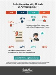 NeighborWorks 5th annual America at Home Survey finds student loan debt remains a major obstacle to homeownership