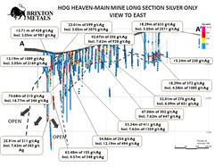 Silver Intervals for Long Section Main Mine Area.