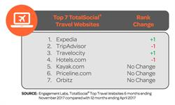 Top 7 TotalSocial(R) Travel Websites