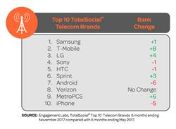 Top 10 TotalSocial® Telecom Brands