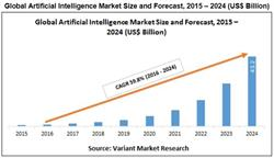 Global Artificial Intelligence Market and Forecast