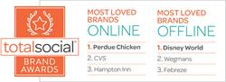 TotalSocial® Brand Awards: Most Loved Brands Online and Offline